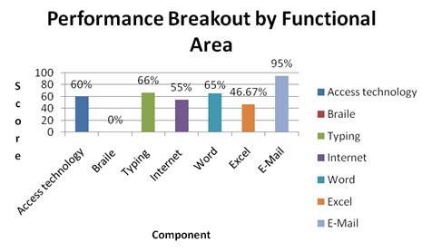 Sample reporting chart with performance metrics presented in bar graph format.